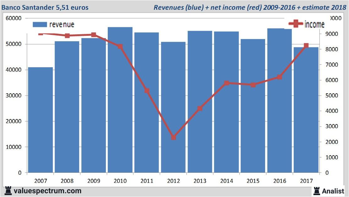 Analysts Expect Sales Decline Banco Santander Quite High Dividend