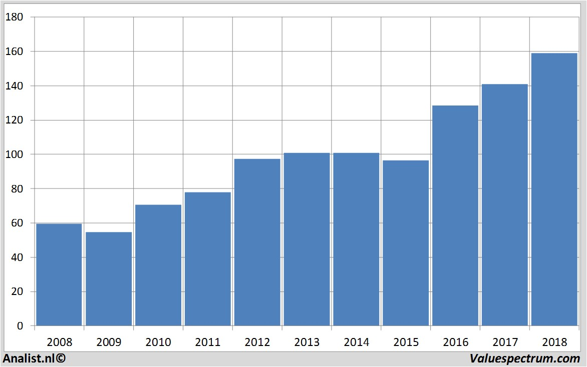 Analysts Expect Over 2018 Decreasing Revenue Mcdonald S