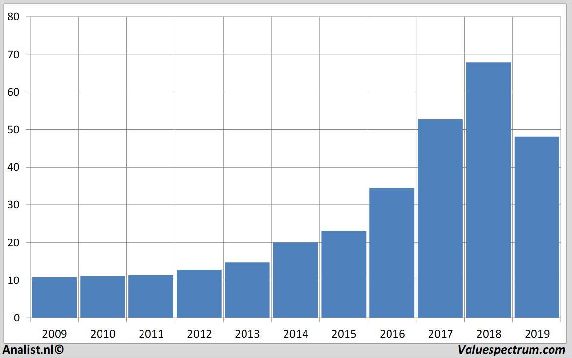 activision blizzard dividend 2017