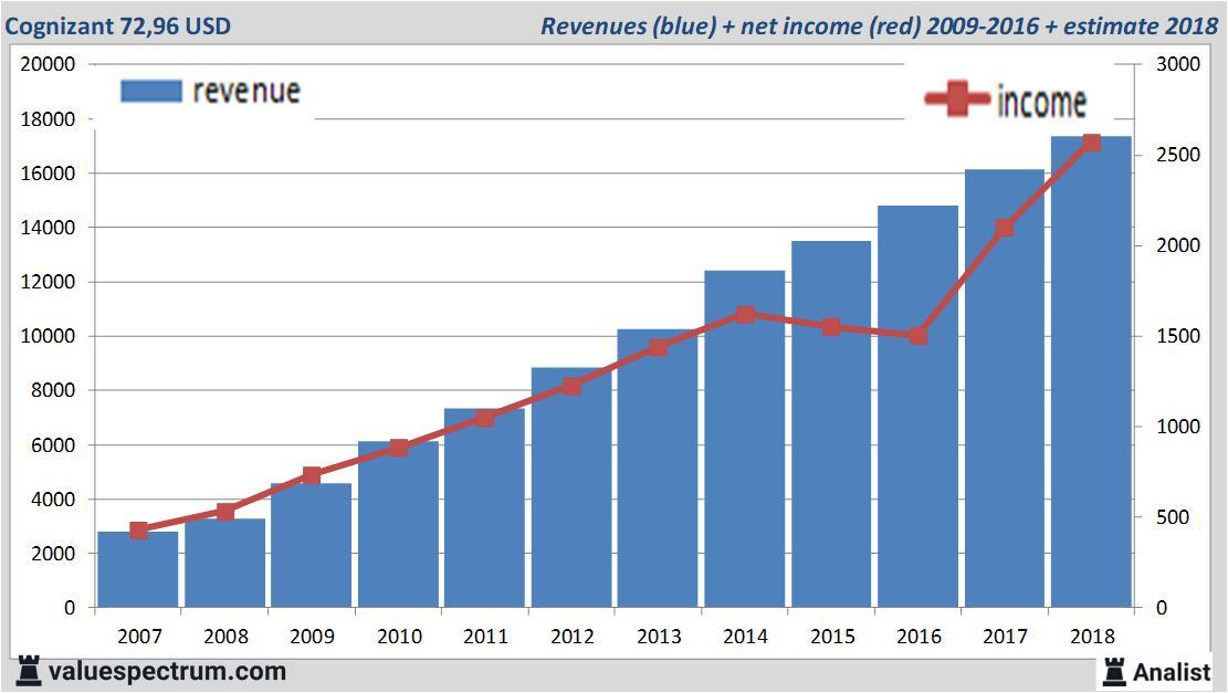 Analysts count on revenue increase Cognizant | Valuespectrum com