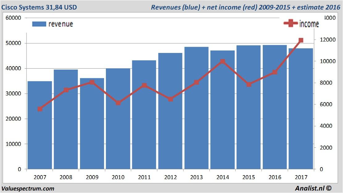 Cisco revenue chart