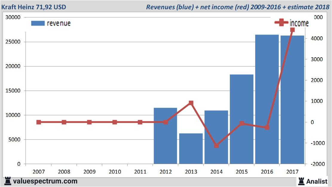Kraft Foods Group, Inc. revenue chart