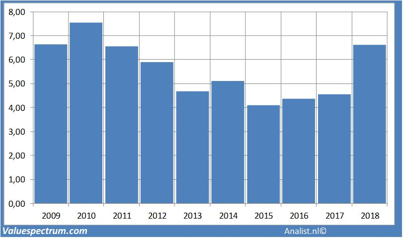 High dividend yield Warehouses Estates   Valuespectrum com