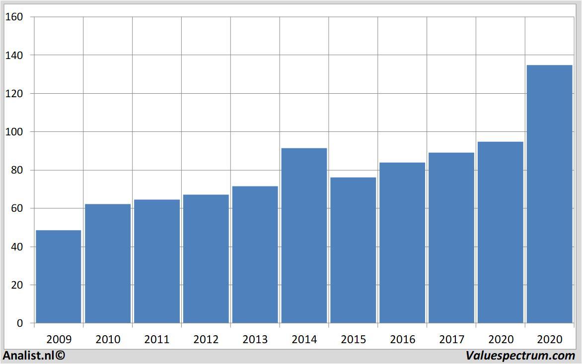 Analysts Expect Over 2020 Rising Revenue Air Liquide Valuespectrum Com