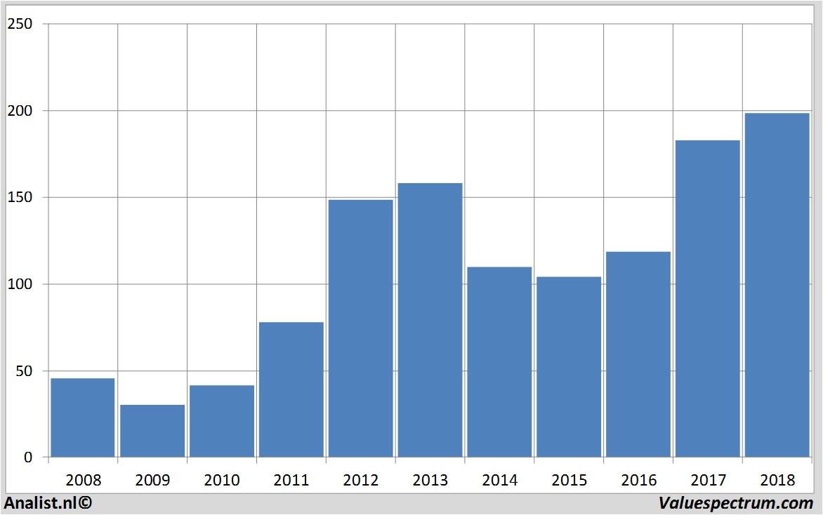 Analysts expect over 2018 decreasing revenue Lundin