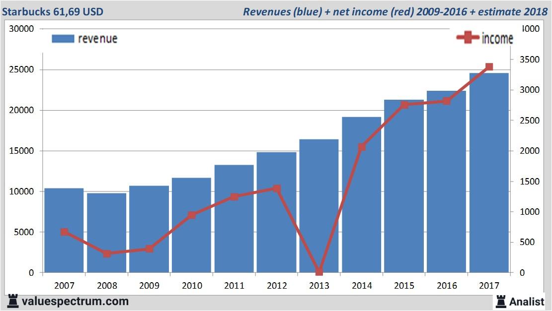 Analysts Expect Over 2018 Rising Revenue Starbucks