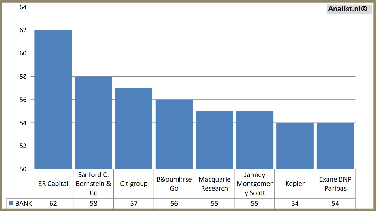 Unilever a favorite stock valuespectrum stock price buycottarizona