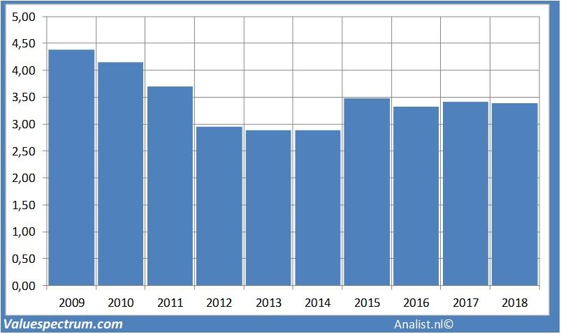 roche stock dividend history