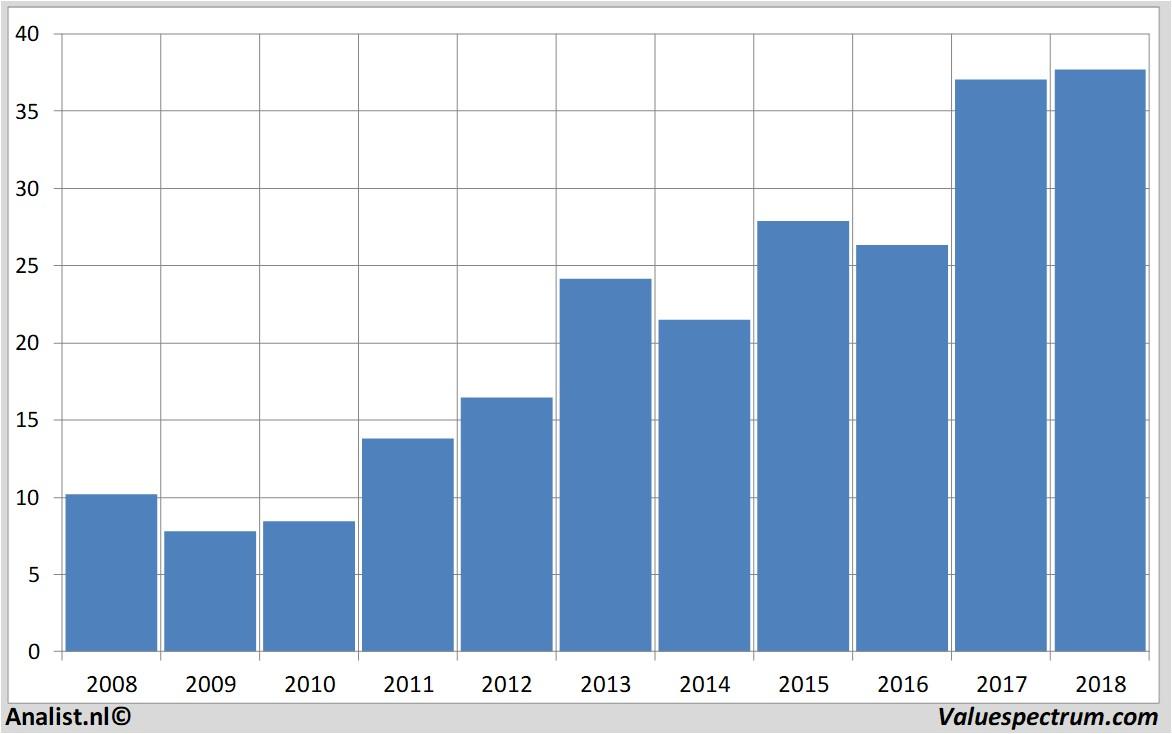 Analysts Expect Over 2018 Rising Revenue Ebay Valuespectrum Com