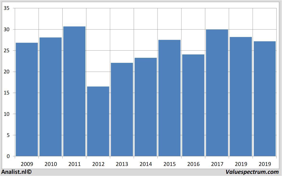 Analysts expect over 2019 decreasing revenue Juniper Networks