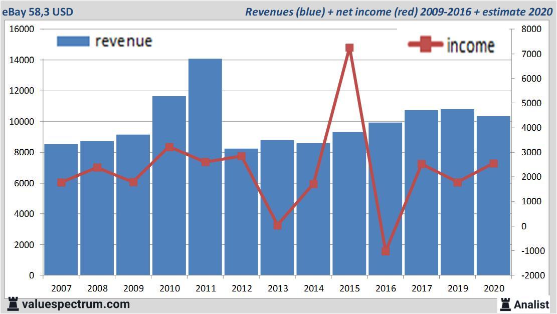 Analysts Foresee Less Revenue Ebay Valuespectrum Com