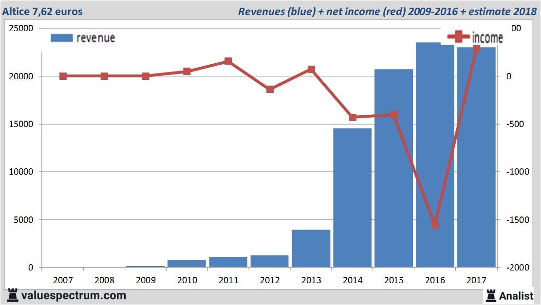 Analysts Expect Over 2018 Decreasing Revenue Altice Valuespectrum