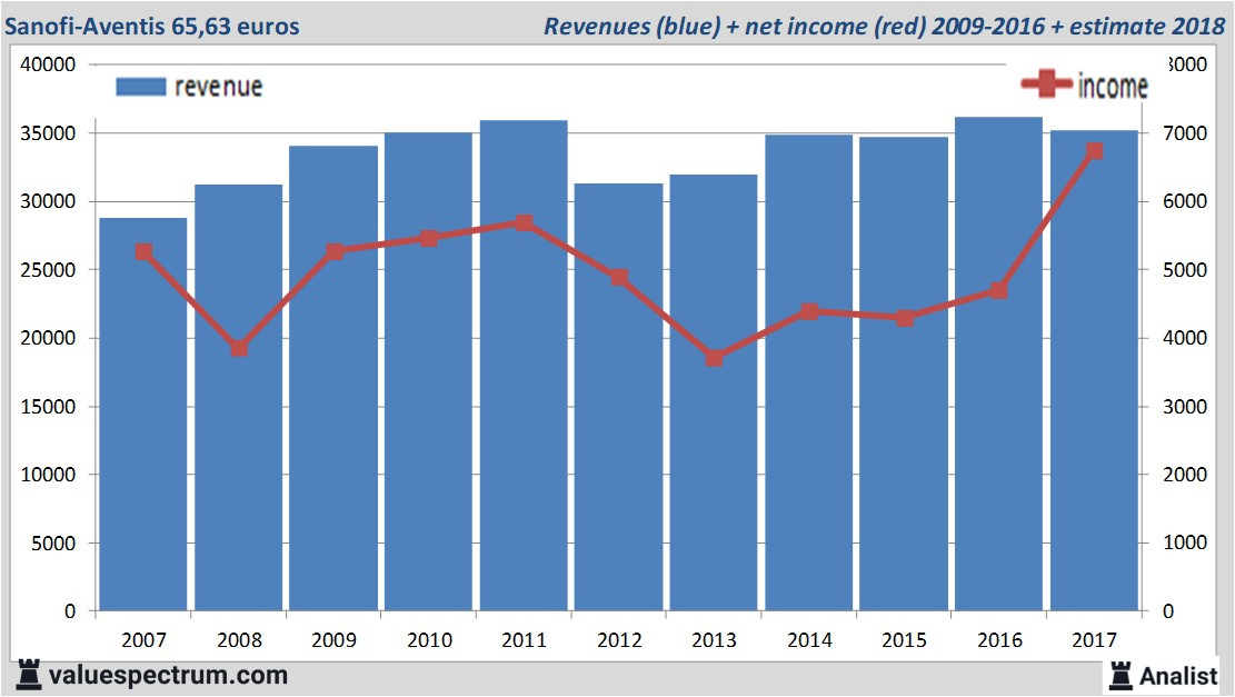 Stock Sanofi Aventis Underperforms European Glamour Stocks