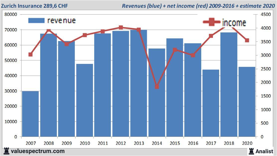 Analysts Expect Over 2020 Decreasing Revenue Zurich Insurance