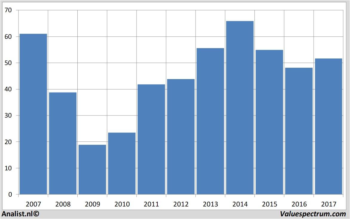 Analysts Count On Sales Decrease Harley Davidson Valuespectrum Com
