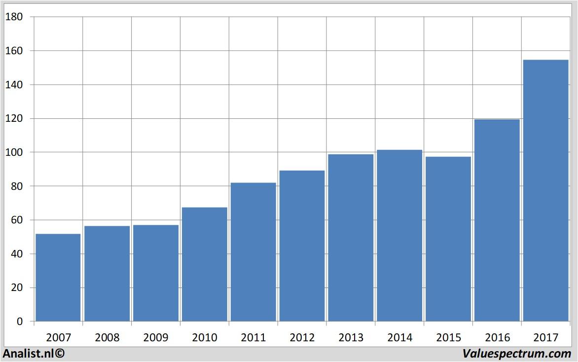 mcdonalds ratio analysis