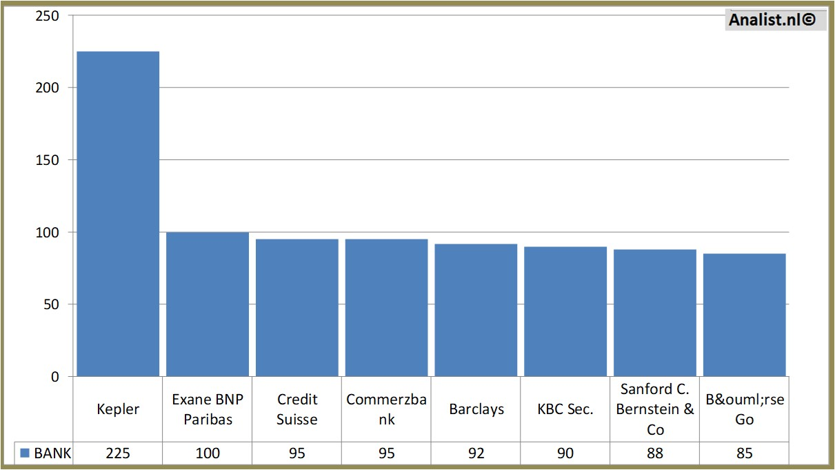 BASF a favorite stock   Valuespectrum com