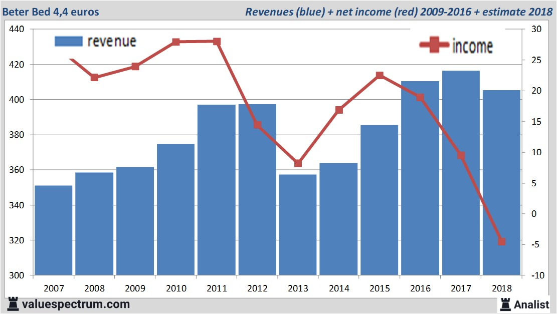 fundamental data