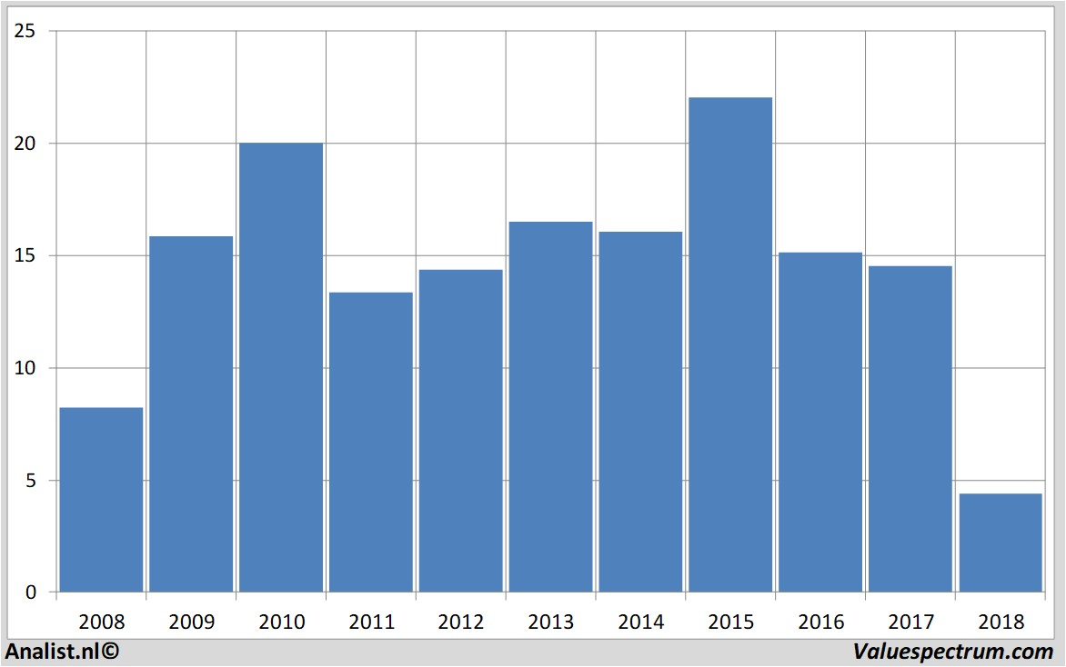 fundamental data beterbed