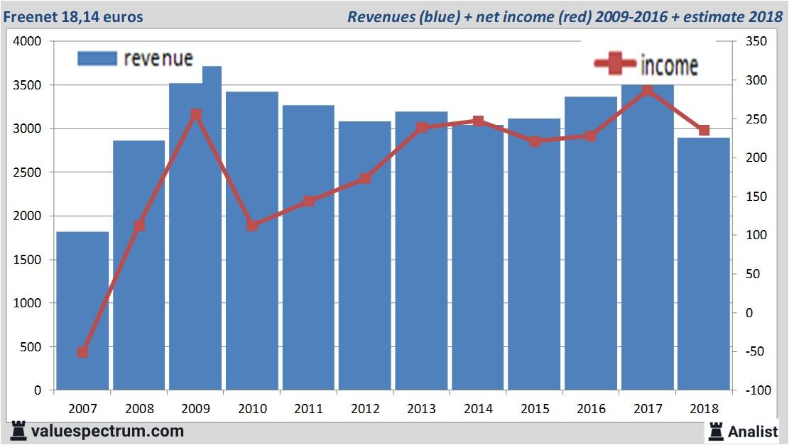 Freenet in top German dividend stocks | Valuespectrum com