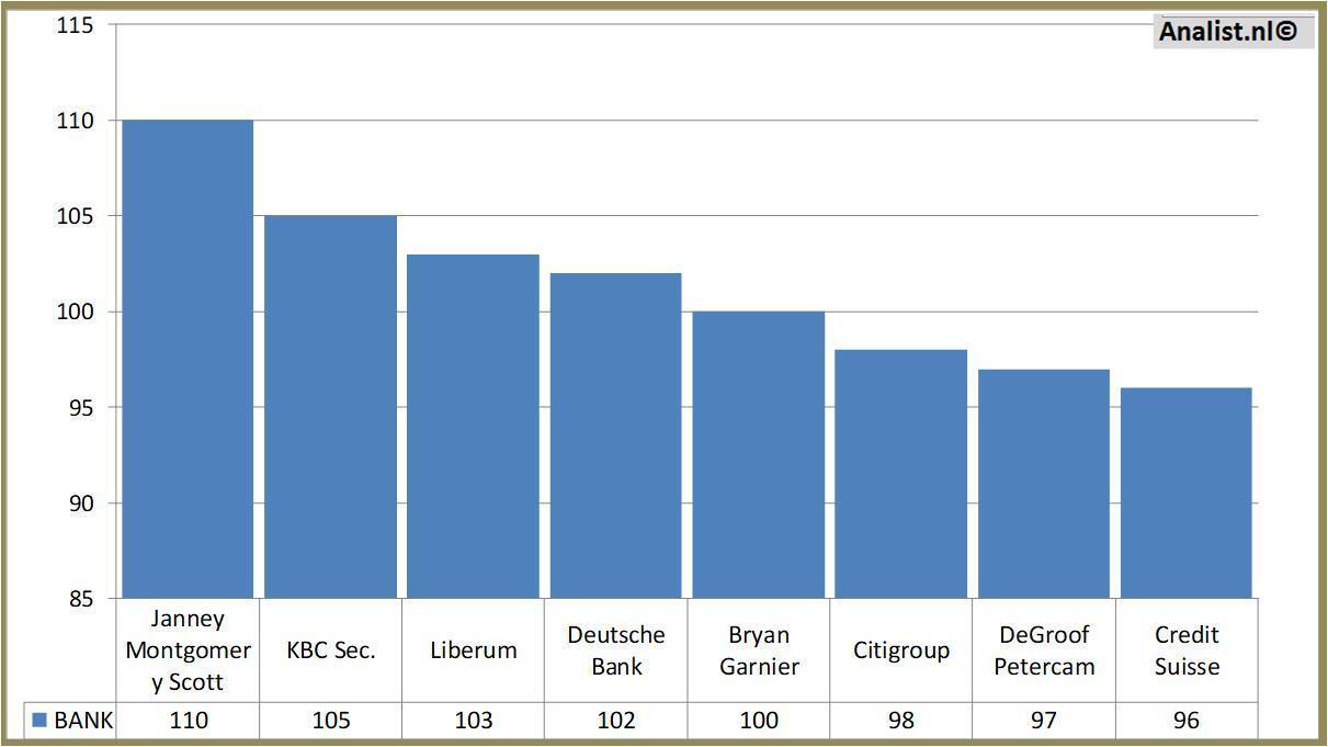 heineken dividend history