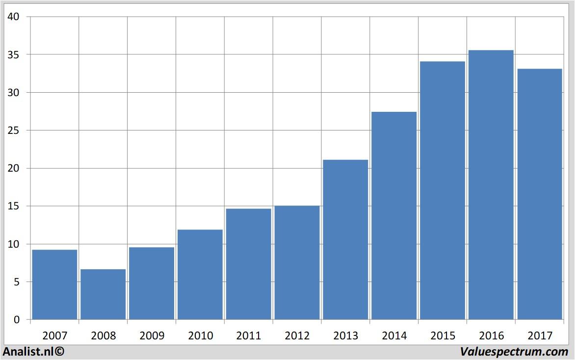 Hormel Stock Quote Analysts Expect Over 2017 Decreasing Revenue Hormel Foods