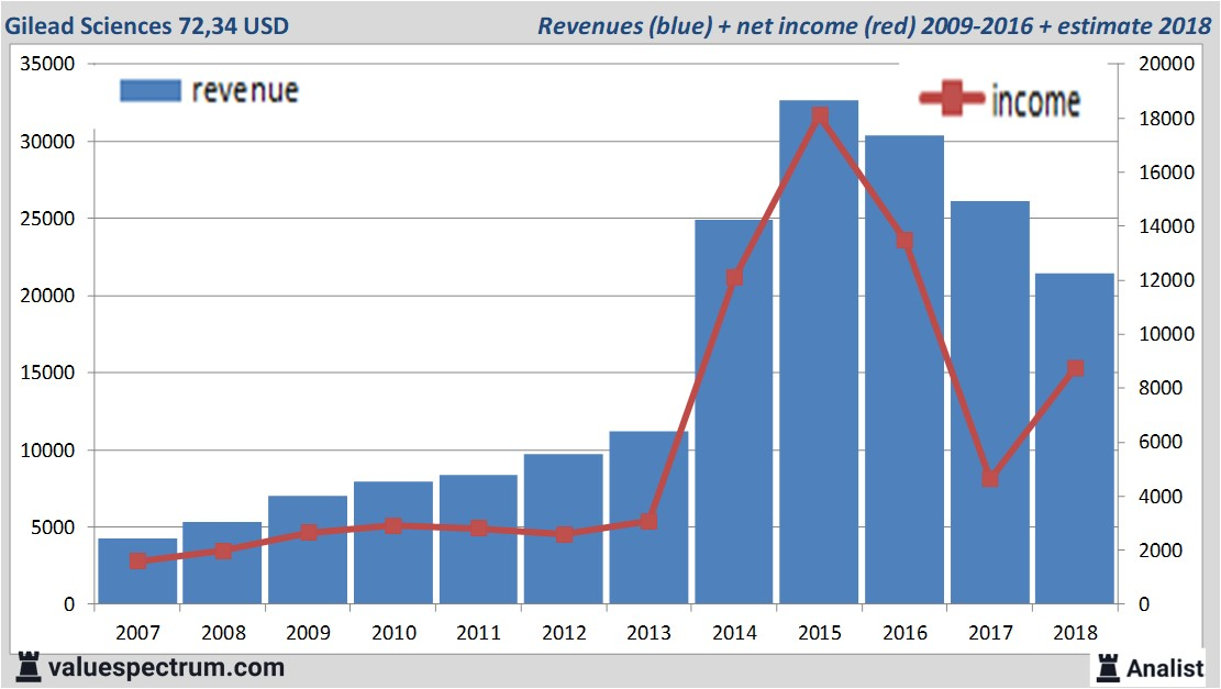 gilead dividend history