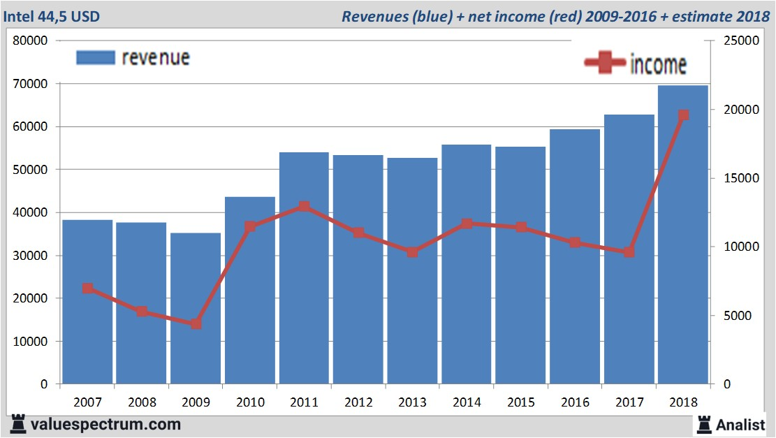 Intel revenue chart