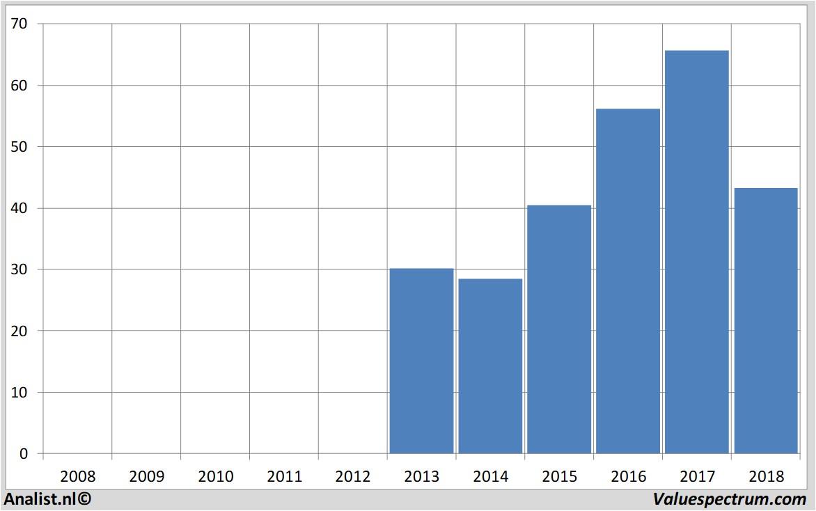 Analysts: more sales Kion | Valuespectrum com