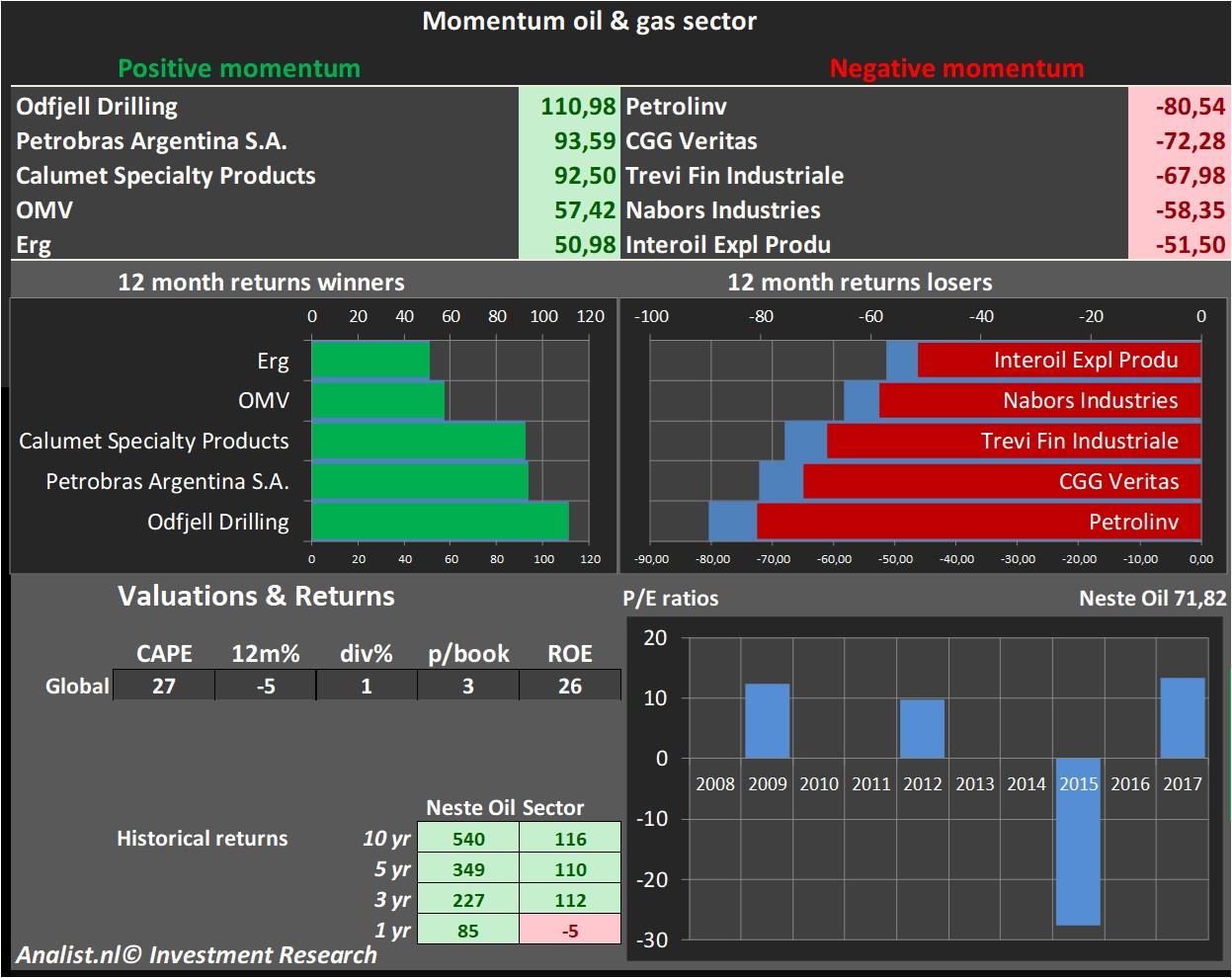 Neste Oil strong outperformer in European oil &