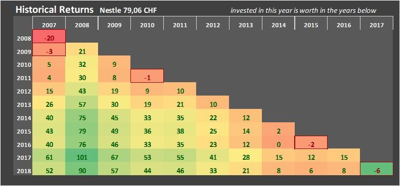 2012 Best Year 2008 Worst Year For Nestle Valuespectrum Com