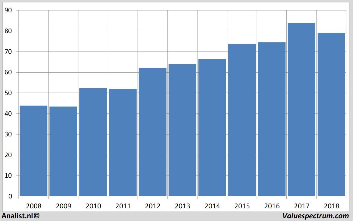 2012 best year, 2008 worst year for Nestle   Valuespectrum com
