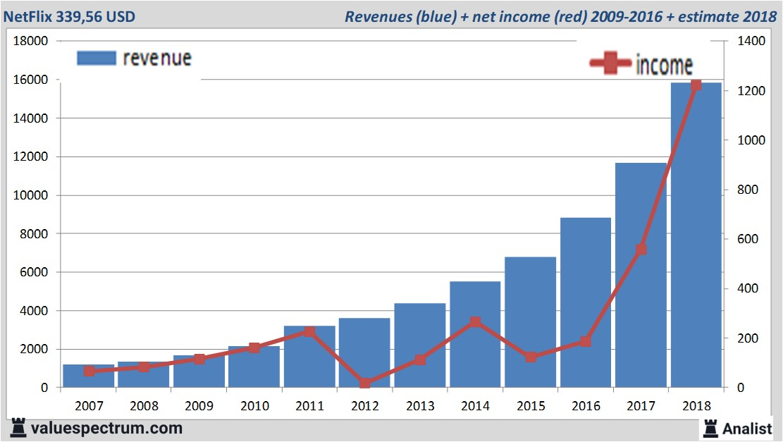 analysts foresee more revenue netflix