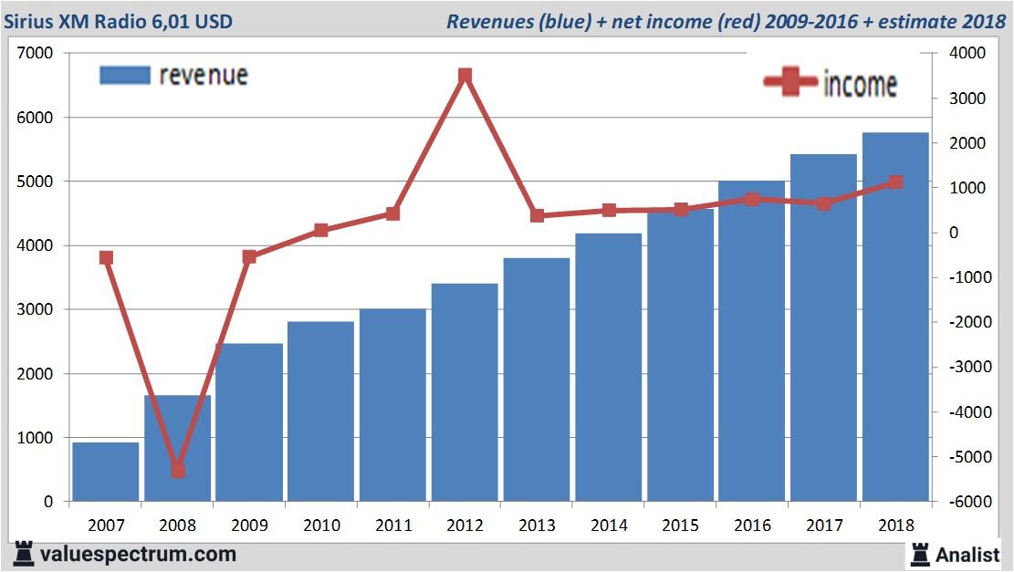 Analysts expect over 2018 rising revenue Sirius XM Radio
