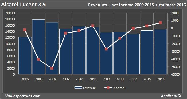 Analysts More Revenue Alcatel Lucent Valuespectrum